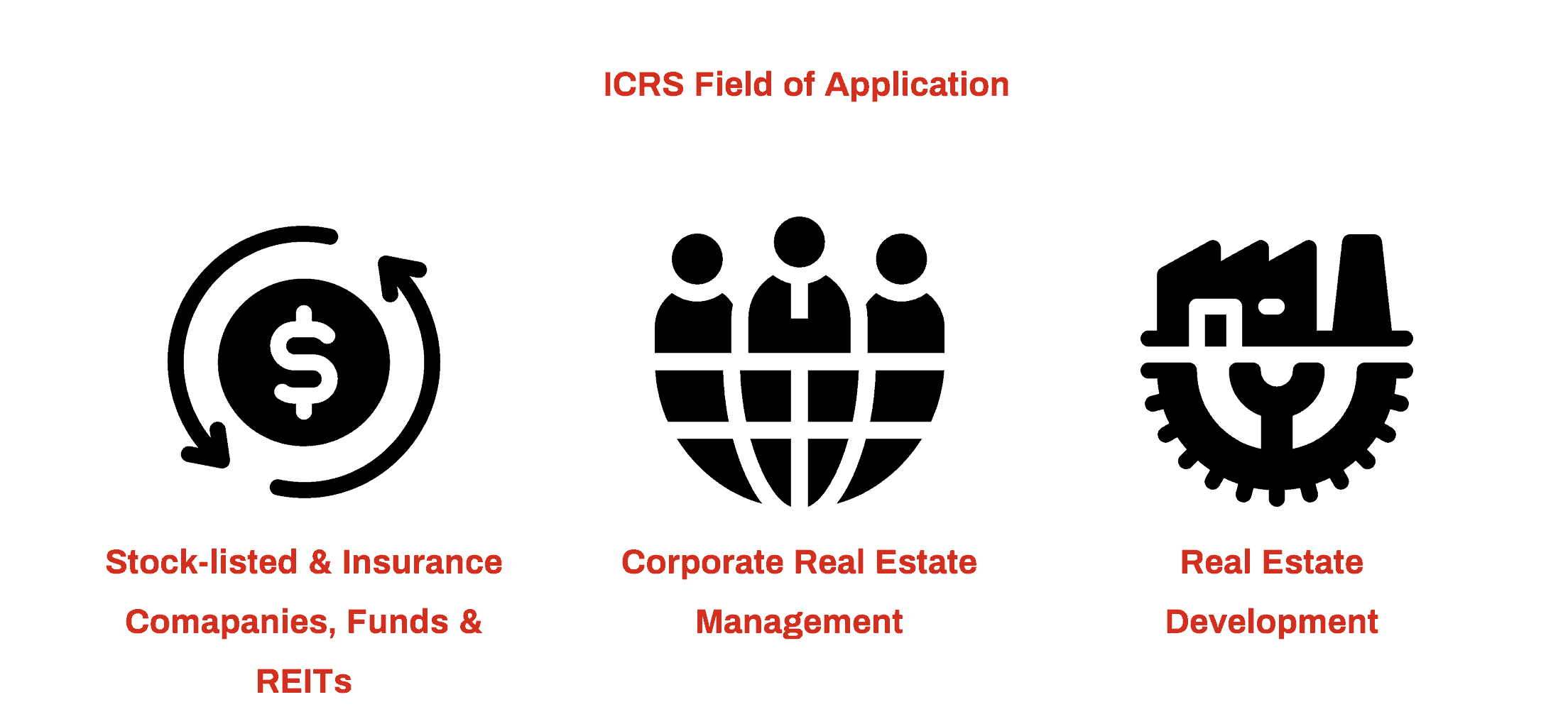 ICRS: field of application